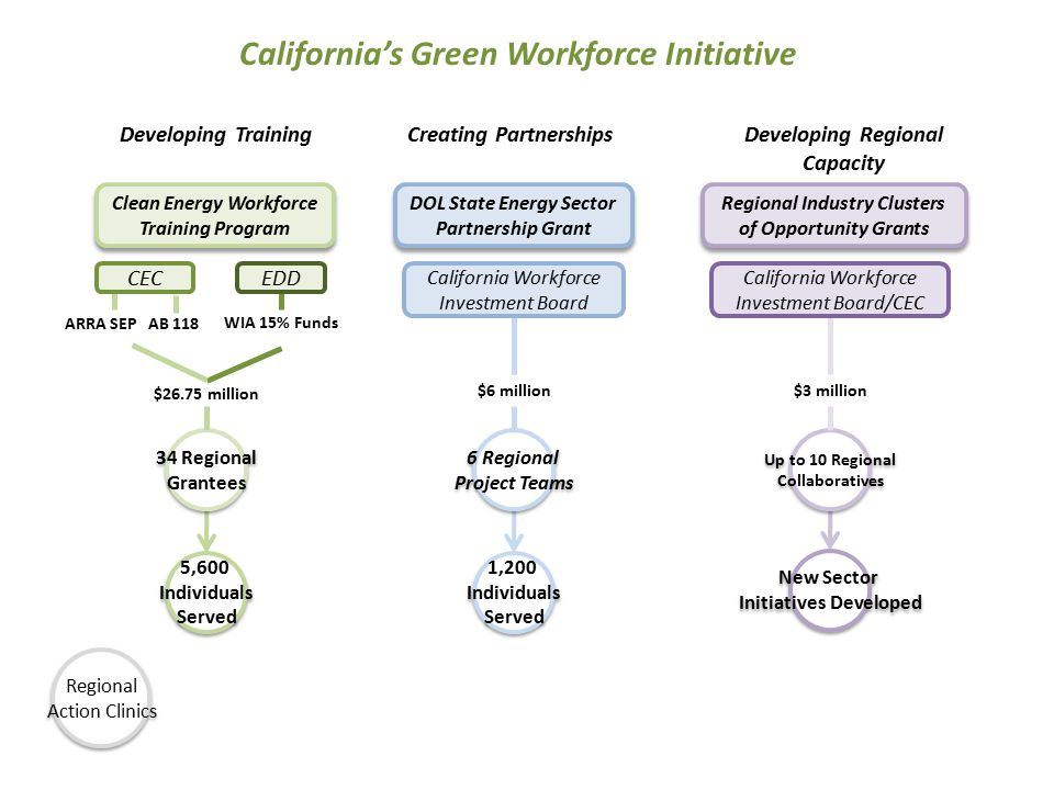 34 Regional Grantees 34 Regional Grantees EDD 6 Regional Project Teams 6 Regional Project Teams $6 million Creating PartnershipsDeveloping Training California Workforce Investment Board/CEC $3 million Regional Action Clinics Regional Action Clinics California Workforce Investment Board Up to 10 Regional Collaboratives Up to 10 Regional Collaboratives Developing Regional Capacity ARRA SEP AB 118 WIA 15% Funds $26.75 million Clean Energy Workforce Training Program Clean Energy Workforce Training Program DOL State Energy Sector Partnership Grant DOL State Energy Sector Partnership Grant Regional Industry Clusters of Opportunity Grants Regional Industry Clusters of Opportunity Grants California's Green Workforce Initiative 1,200 Individuals Served 1,200 Individuals Served CEC 5,600 Individuals Served 5,600 Individuals Served New Sector Initiatives Developed New Sector Initiatives Developed