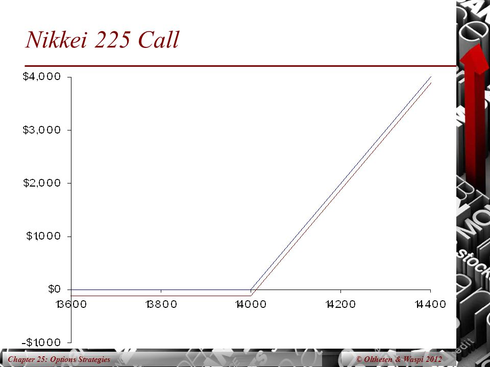 Chapter 25: Options Strategies Nikkei 225 Call © Oltheten & Waspi 2012