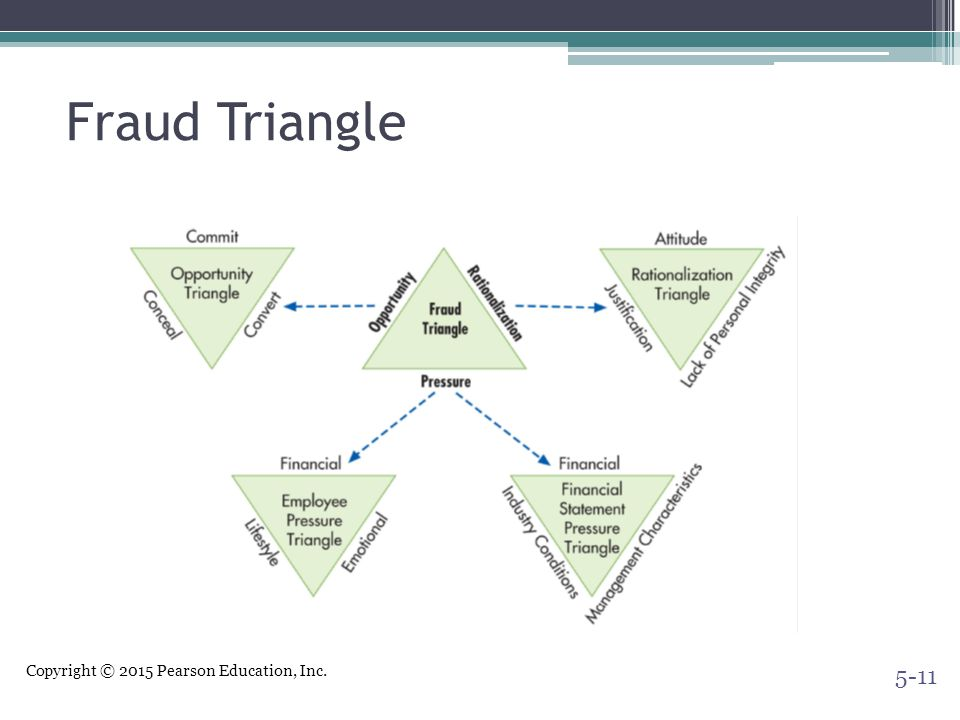 Copyright © 2015 Pearson Education, Inc. Fraud Triangle 5-11