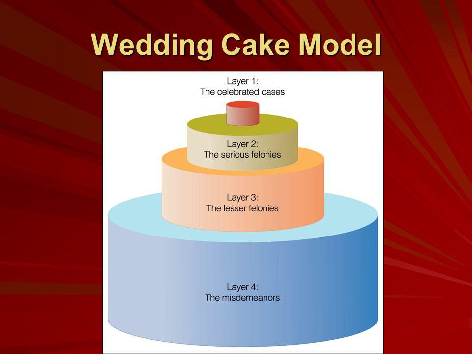 Wedding Cake Model