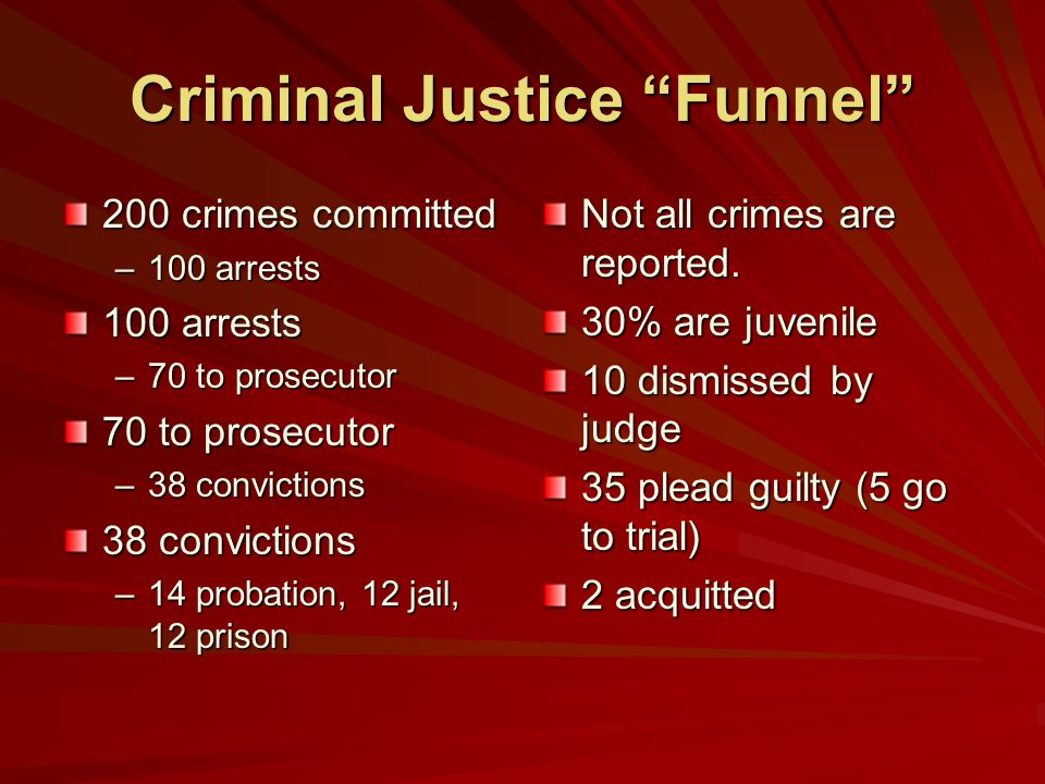 Criminal Justice Funnel 200 crimes committed –100 arrests 100 arrests –70 to prosecutor 70 to prosecutor –38 convictions 38 convictions –14 probation, 12 jail, 12 prison Not all crimes are reported.