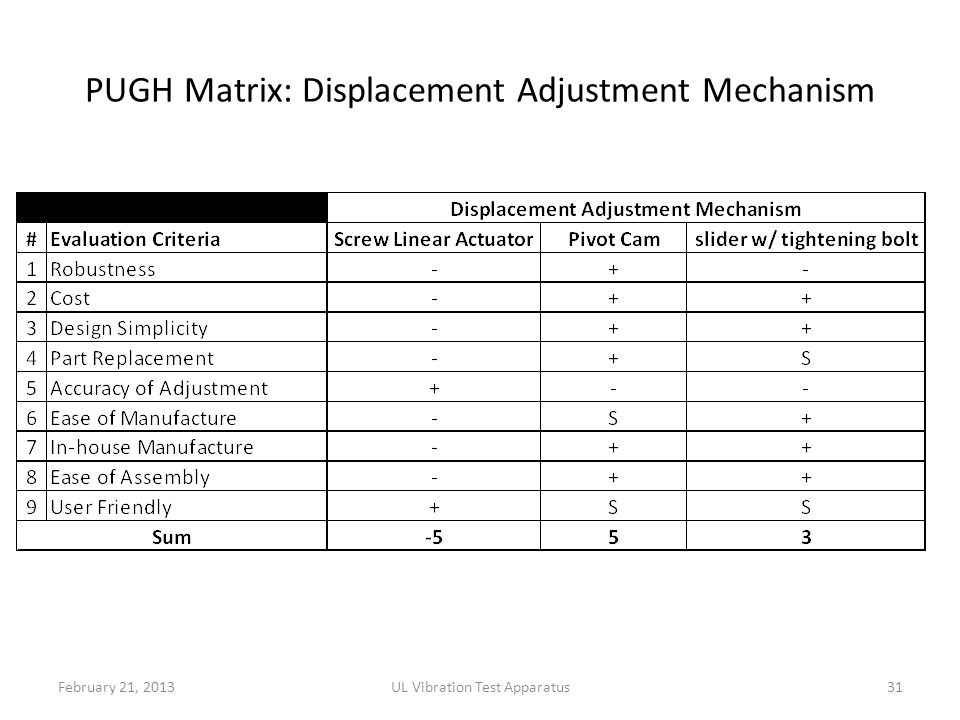 PUGH Matrix: Displacement Adjustment Mechanism February 21, 2013UL Vibration Test Apparatus31