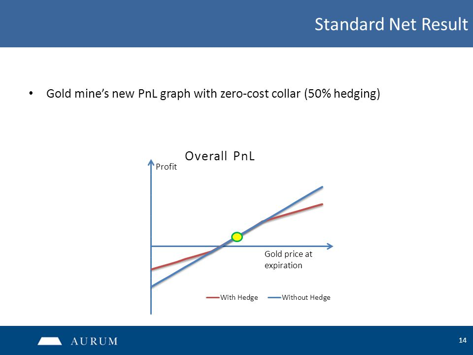 14 Standard Net Result Gold mine's new PnL graph with zero-cost collar (50% hedging) Profit Gold price at expiration