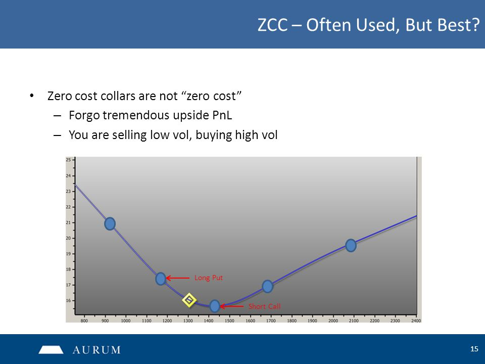 """15 ZCC – Often Used, But Best? Zero cost collars are not """"zero cost"""" – Forgo tremendous upside PnL – You are selling low vol, buying high vol Long Put"""