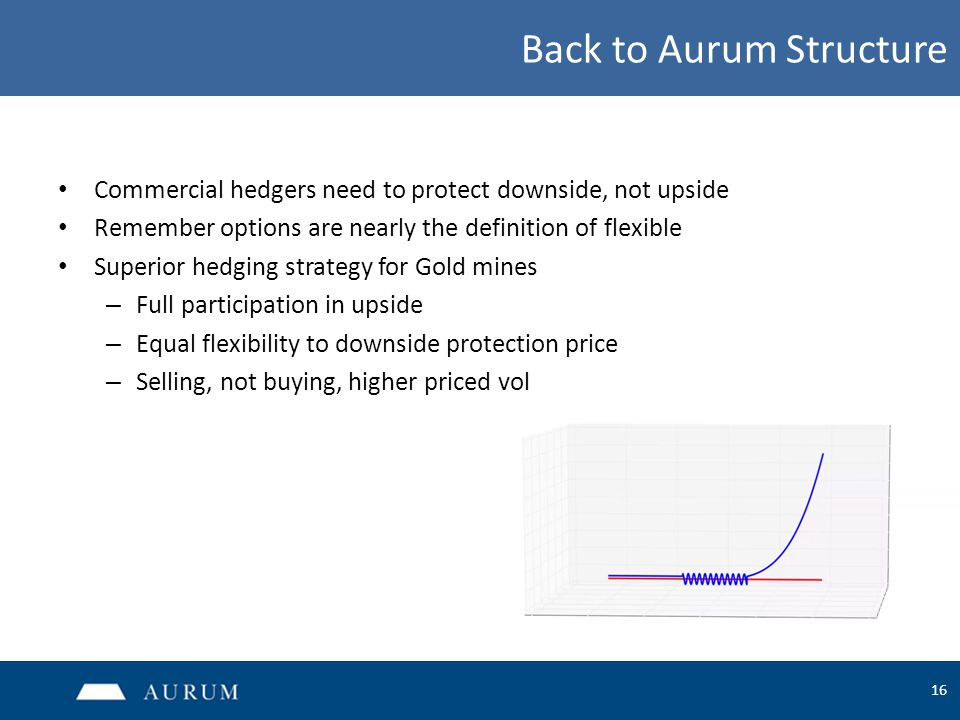 16 Back to Aurum Structure Commercial hedgers need to protect downside, not upside Remember options are nearly the definition of flexible Superior hedging strategy for Gold mines – Full participation in upside – Equal flexibility to downside protection price – Selling, not buying, higher priced vol
