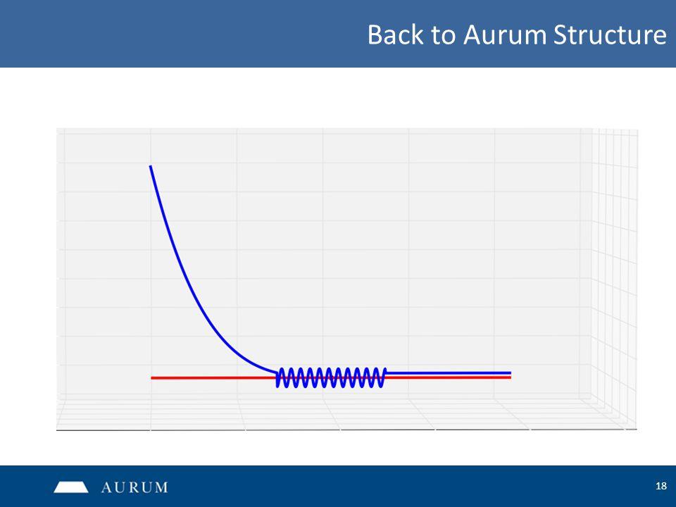 18 Back to Aurum Structure