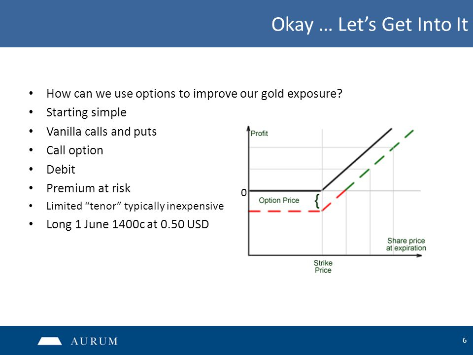 6 Okay … Let's Get Into It How can we use options to improve our gold exposure? Starting simple Vanilla calls and puts Call option Debit Premium at ri