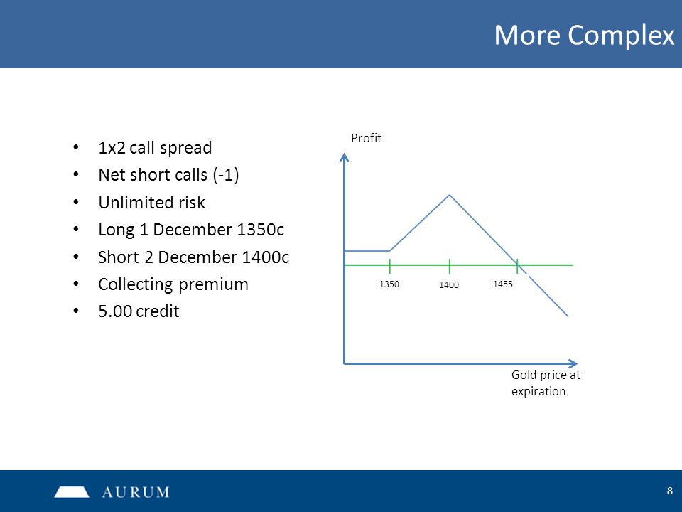 8 More Complex 1x2 call spread Net short calls (-1) Unlimited risk Long 1 December 1350c Short 2 December 1400c Collecting premium 5.00 credit 1350 14