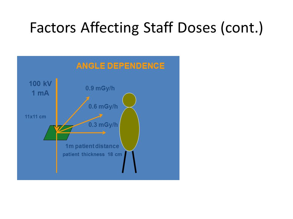Factors Affecting Staff Doses (cont.) 0.3 mGy/h 0.6 mGy/h 0.9 mGy/h 100 kV 11x11 cm 1m patient distance patient thickness 18 cm 1 mA ANGLE DEPENDENCE