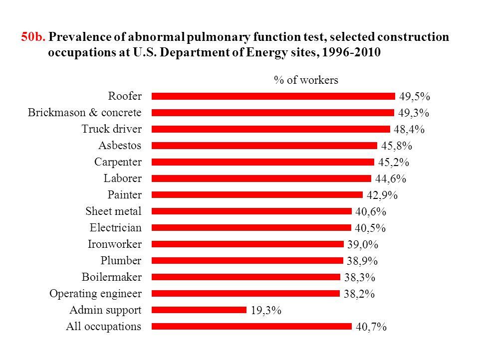 50c.Prevalence of beryllium sensitivity, selected construction occupations at U.S.