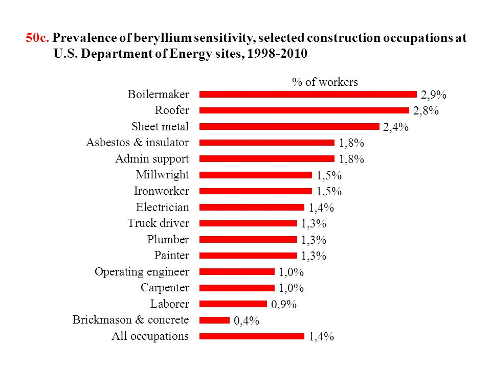 50d.Lung diseases among older construction workers in 10-year follow-up, construction trades vs.