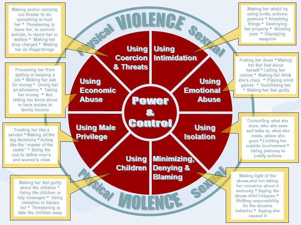 Using Children Using Male Privilege Using Economic Abuse Using Intimidation Using Coercion & Threats Using Emotional Abuse Using Isolation Minimizing,