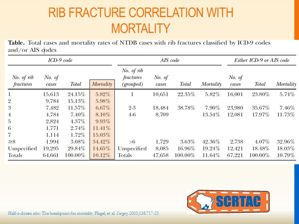 RIB FRACTURE CORRELATION WITH MORTALITY Half-a-dozen ribs: The breakpoint for mortality.