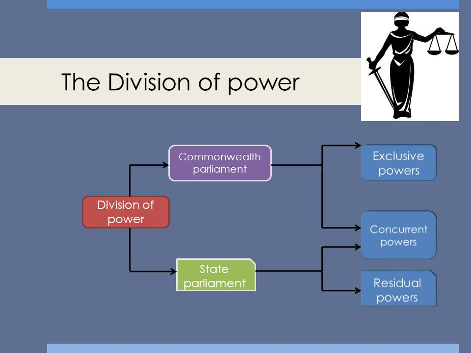 The Division of power Division of power Commonwealth parliament State parliament