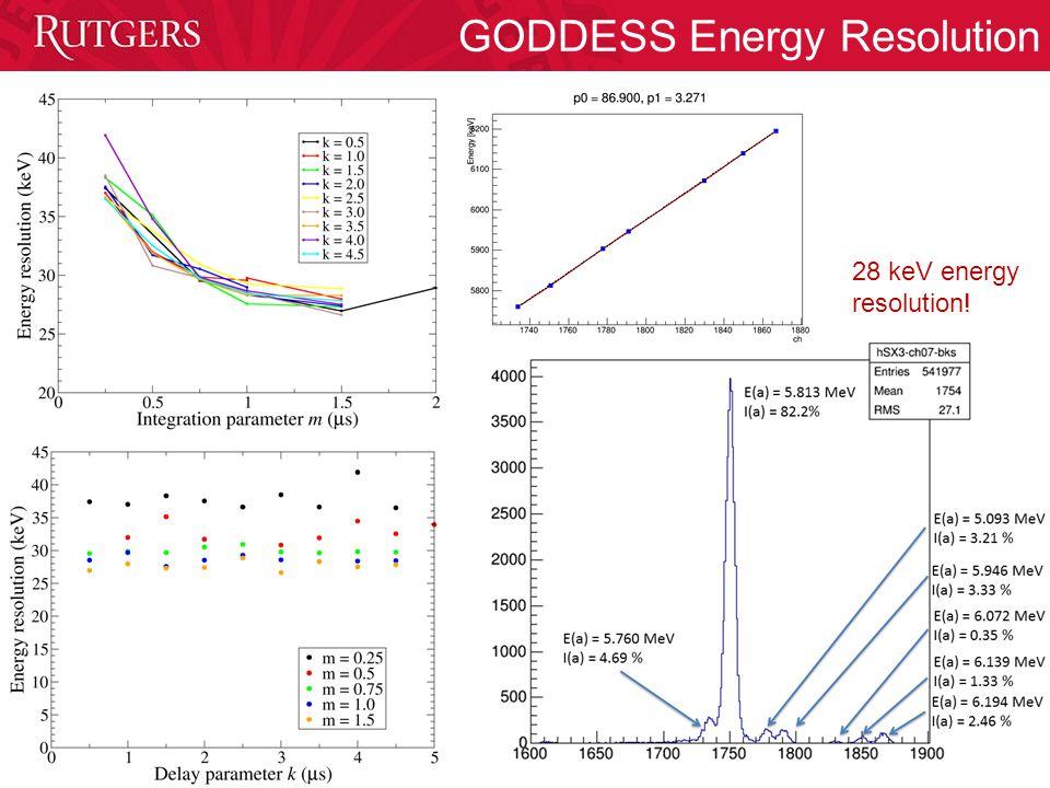 GODDESS Energy Resolution 28 keV energy resolution!