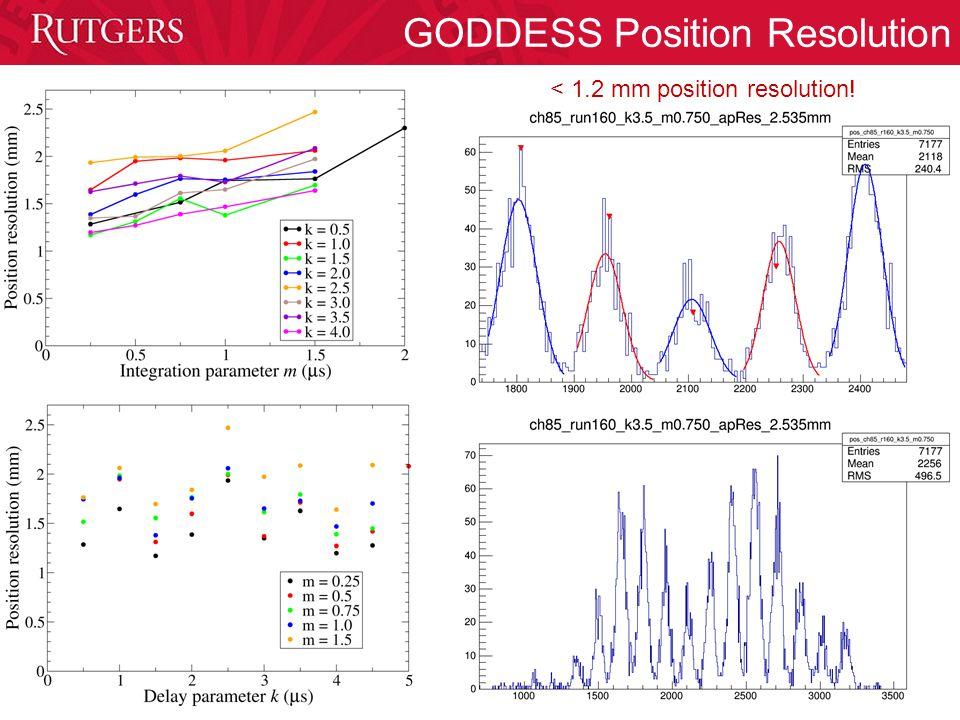 GODDESS Position Resolution < 1.2 mm position resolution!