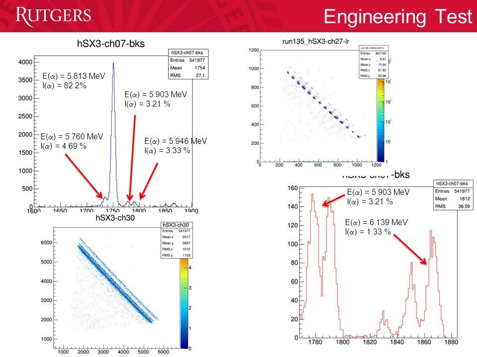 Engineering Test E(  ) = 5.813 MeV I(  ) = 82.2% E(  ) = 5.903 MeV I(  ) = 3.21 % E(  ) = 5.946 MeV I(  ) = 3.33 % E(  ) = 5.760 MeV I(  ) = 4.69 % E(  ) = 5.903 MeV I(  ) = 3.21 % E(  ) = 6.139 MeV I(  ) = 1.33 %