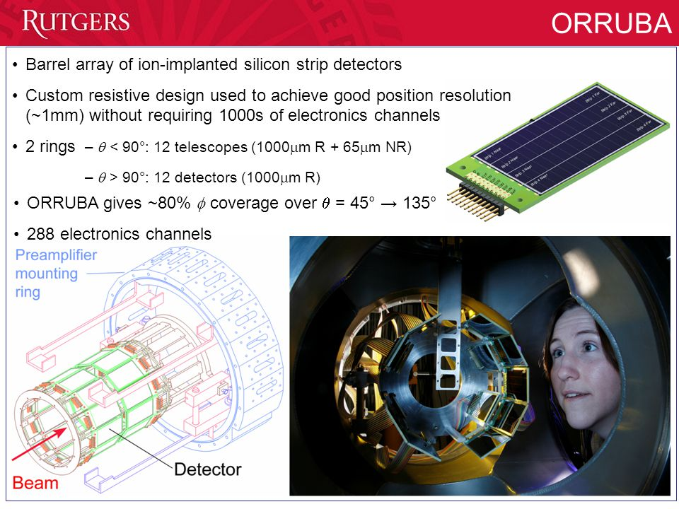 ORRUBA Barrel array of ion-implanted silicon strip detectors Custom resistive design used to achieve good position resolution (~1mm) without requiring 1000s of electronics channels 2 rings –  < 90°: 12 telescopes (1000  m R + 65  m NR) –  > 90°: 12 detectors (1000  m R) ORRUBA gives ~80%  coverage over  = 45° → 135° 288 electronics channels