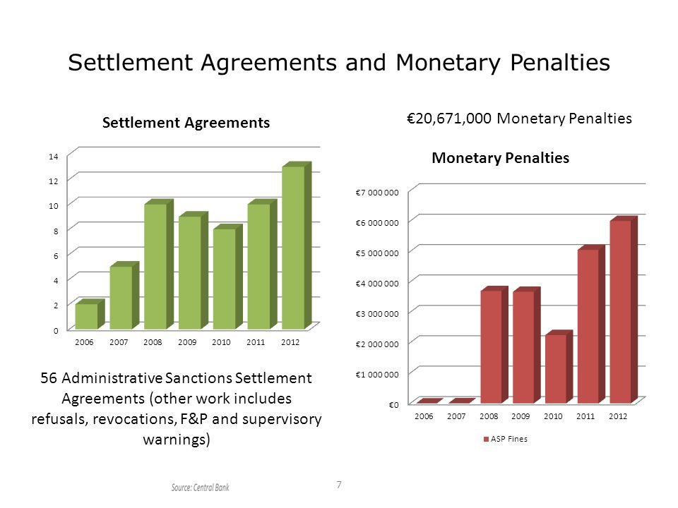 Settlement Agreements and Monetary Penalties 7 56 Administrative Sanctions Settlement Agreements (other work includes refusals, revocations, F&P and supervisory warnings) €20,671,000 Monetary Penalties