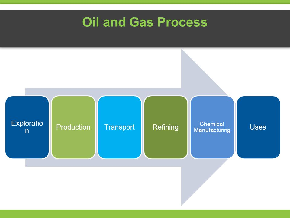 Exploratio n ProductionTransportRefining Chemical Manufacturing Uses Oil and Gas Process