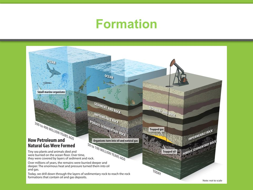 Hydrocarbons The NEED Project