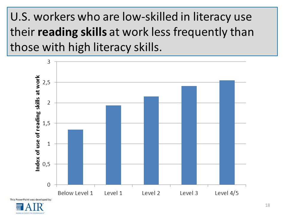U.S. workers who are low-skilled in literacy use their reading skills at work less frequently than those with high literacy skills. 18