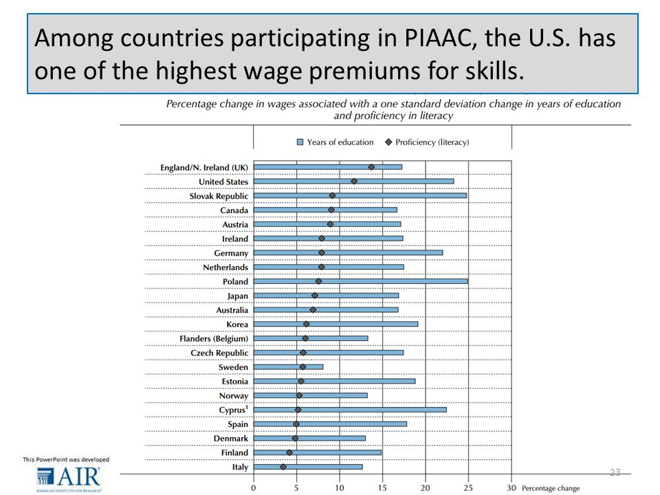 Among countries participating in PIAAC, the U.S. has one of the highest wage premiums for skills.