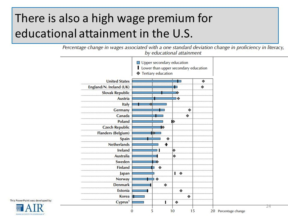 There is also a high wage premium for educational attainment in the U.S. 24