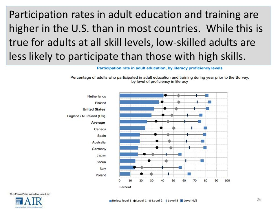 Participation rates in adult education and training are higher in the U.S.