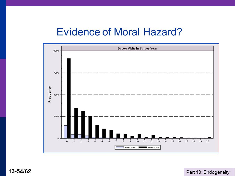 Part 13: Endogeneity 13-54/62 Evidence of Moral Hazard