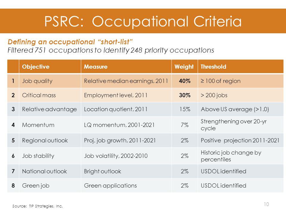 PSRC: Occupational Criteria 10 ObjectiveMeasureWeightThreshold 1 Job qualityRelative median earnings, 2011 40% ≥ 100 of region 2 Critical massEmployment level, 2011 30% > 200 jobs 3 Relative advantageLocation quotient, 201115%Above US average (>1.0) 4 MomentumLQ momentum, 2001-20217% Strengthening over 20-yr cycle 5 Regional outlookProj.