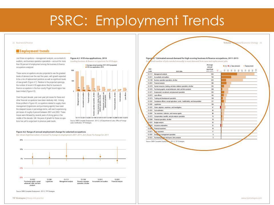 PSRC: Employment Trends