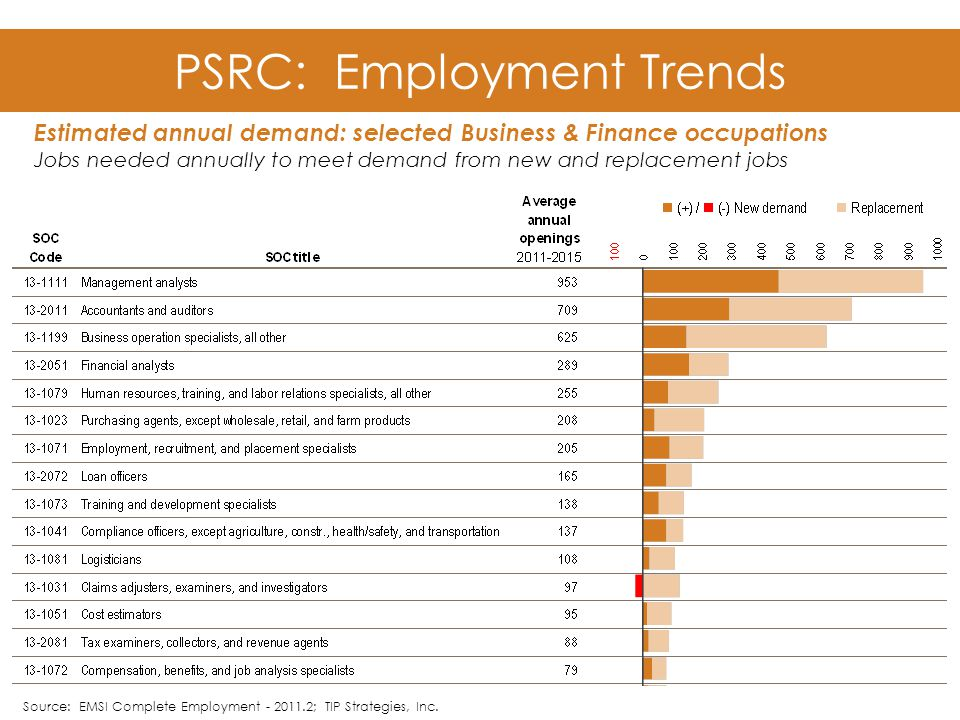 Source: EMSI Complete Employment - 2011.2; TIP Strategies, Inc.