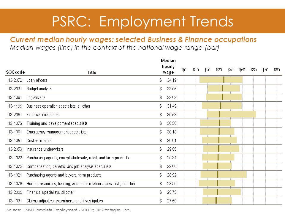 PSRC: Employment Trends Source: EMSI Complete Employment - 2011.2; TIP Strategies, Inc.