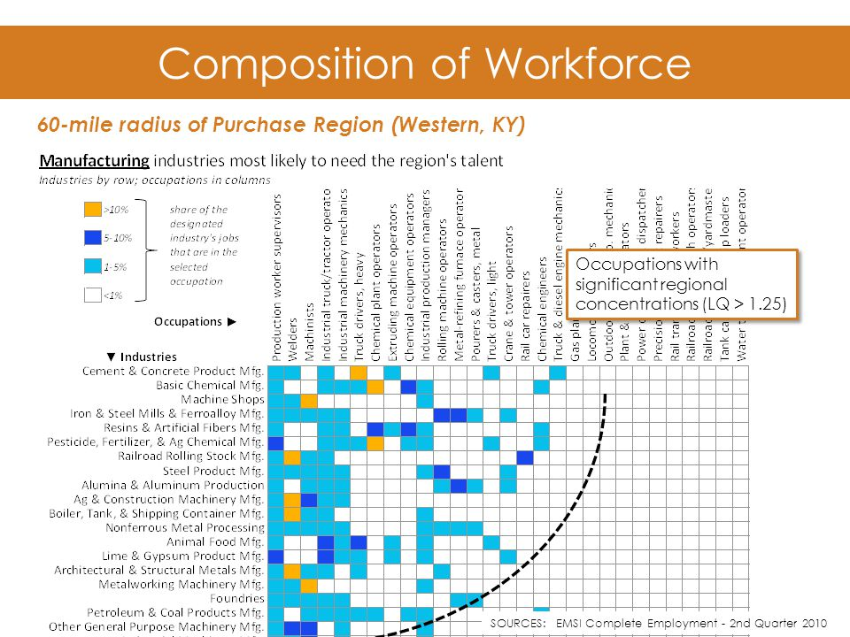 Composition of Workforce 60-mile radius of Purchase Region (Western, KY) Occupations with significant regional concentrations (LQ > 1.25) SOURCES: EMSI Complete Employment - 2nd Quarter 2010