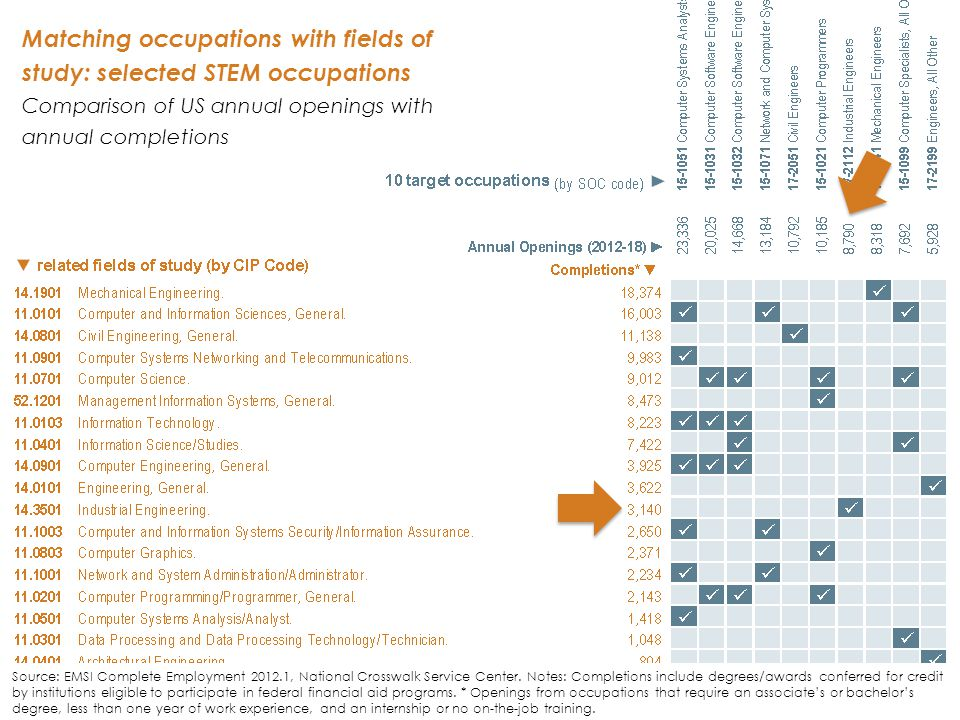21 Matching occupations with fields of study: selected STEM occupations Comparison of US annual openings with annual completions Source: EMSI Complete Employment 2012.1, National Crosswalk Service Center.
