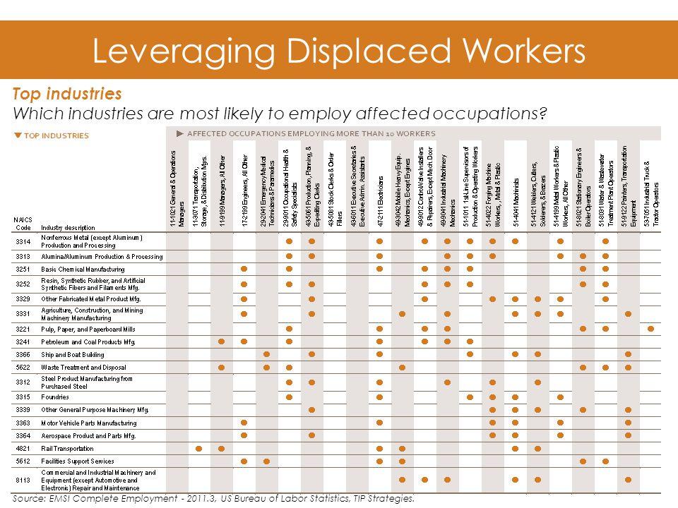 Leveraging Displaced Workers Source: EMSI Complete Employment - 2011.3, US Bureau of Labor Statistics, TIP Strategies.