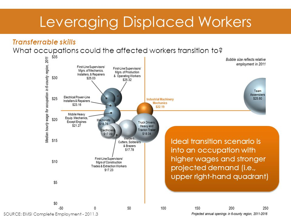 Leveraging Displaced Workers Ideal transition scenario is into an occupation with higher wages and stronger projected demand (i.e., upper right-hand quadrant) SOURCE: EMSI Complete Employment - 2011.3 Transferrable skills What occupations could the affected workers transition to
