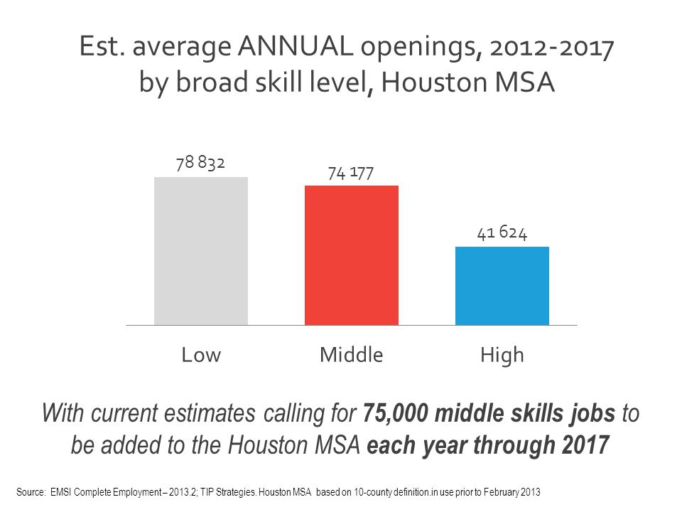Est. average ANNUAL openings, 2012-2017 by broad skill level, Houston MSA With current estimates calling for 75,000 middle skills jobs to be added to