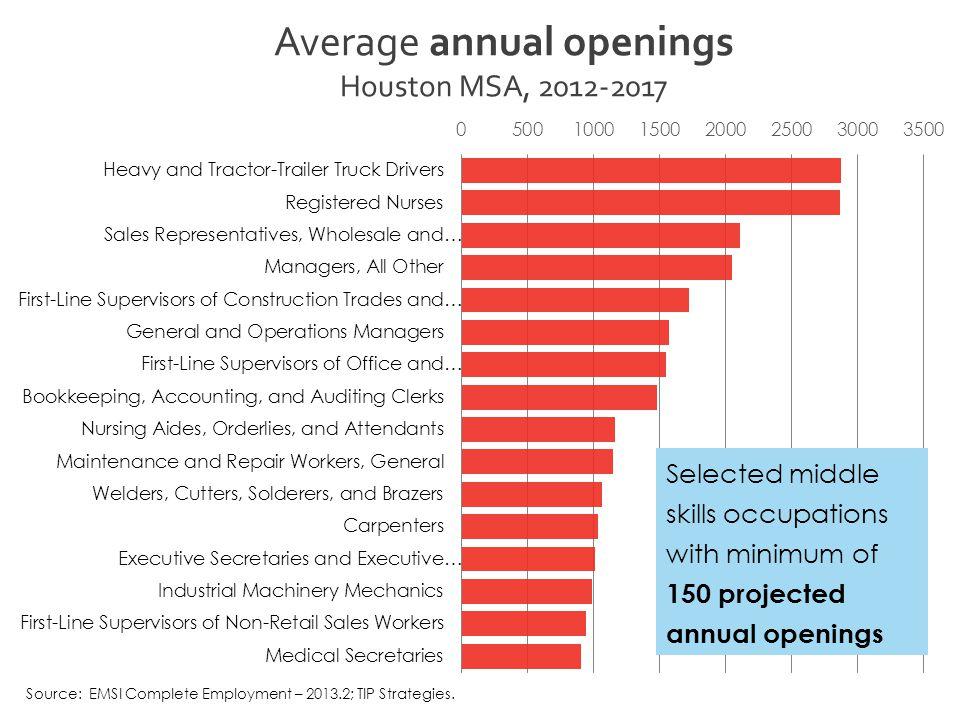 Source: EMSI Complete Employment – 2013.2; TIP Strategies.