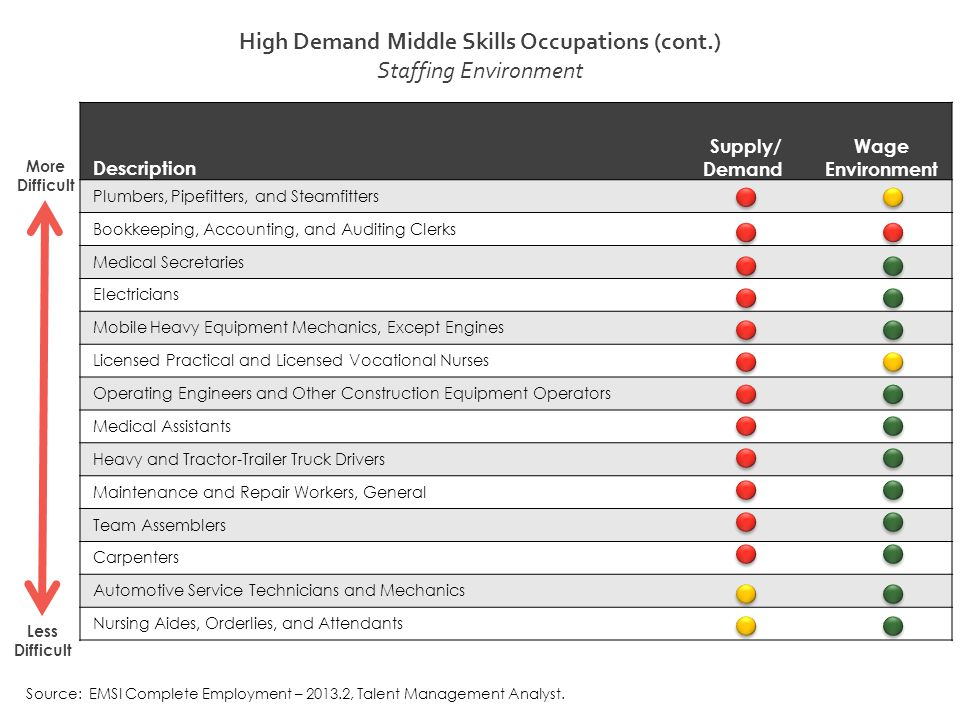 High Demand Middle Skills Occupations (cont.) Staffing Environment Description Supply/ Demand Wage Environment Plumbers, Pipefitters, and Steamfitters Bookkeeping, Accounting, and Auditing Clerks Medical Secretaries Electricians Mobile Heavy Equipment Mechanics, Except Engines Licensed Practical and Licensed Vocational Nurses Operating Engineers and Other Construction Equipment Operators Medical Assistants Heavy and Tractor-Trailer Truck Drivers Maintenance and Repair Workers, General Team Assemblers Carpenters Automotive Service Technicians and Mechanics Nursing Aides, Orderlies, and Attendants More Difficult Less Difficult Source: EMSI Complete Employment – 2013.2, Talent Management Analyst.