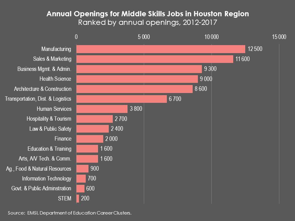 Source: EMSI, Department of Education Career Clusters.