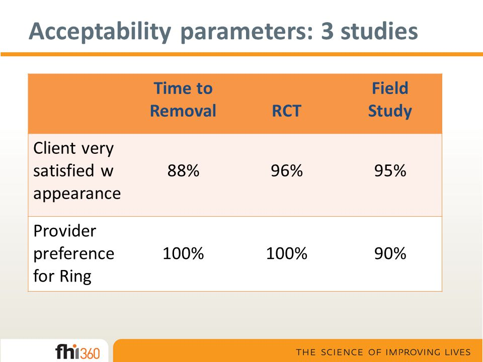 Time to RemovalRCT Field Study Client very satisfied w appearance 88%96%95% Provider preference for Ring 100% 90% Acceptability parameters: 3 studies