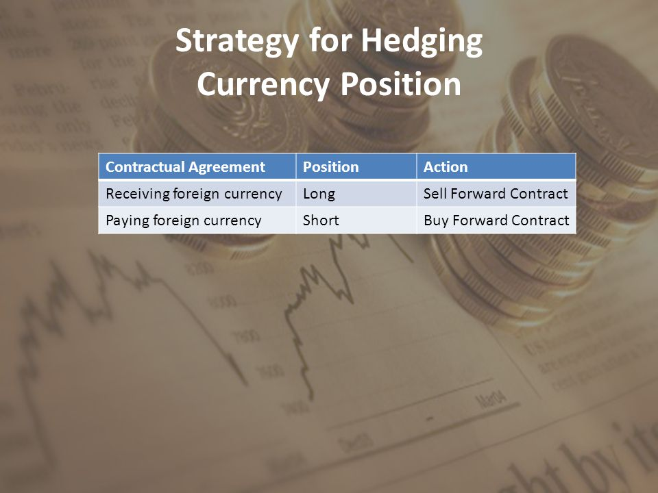 Strategy for Hedging Currency Position Contractual AgreementPositionAction Receiving foreign currencyLongSell Forward Contract Paying foreign currencyShortBuy Forward Contract