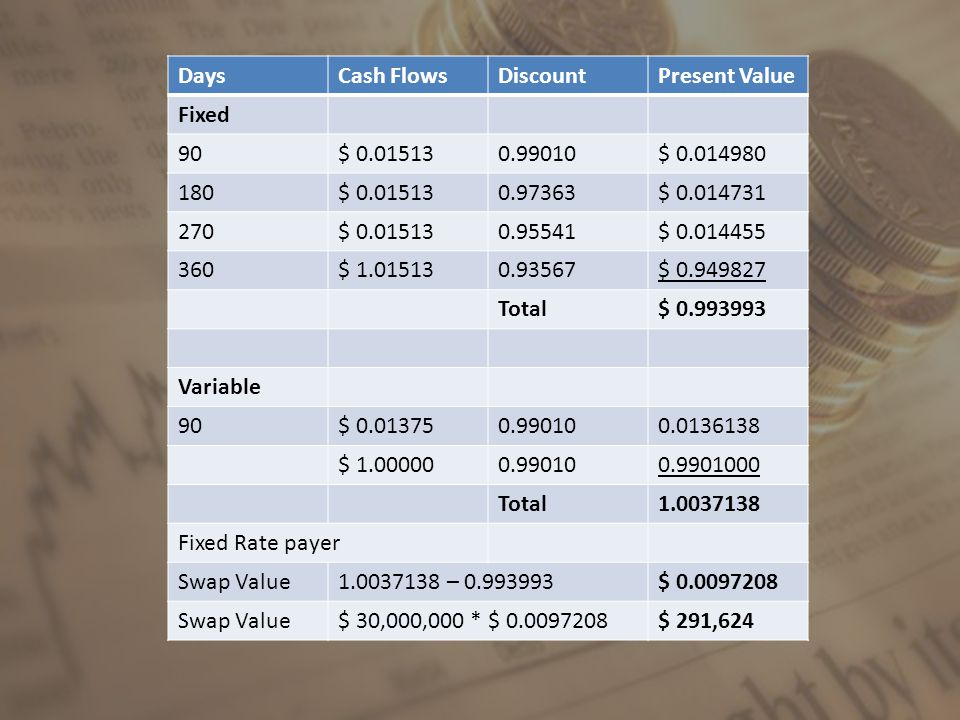 DaysCash FlowsDiscountPresent Value Fixed 90$ 0.015130.99010$ 0.014980 180$ 0.015130.97363$ 0.014731 270$ 0.015130.95541$ 0.014455 360$ 1.015130.93567$ 0.949827 Total$ 0.993993 Variable 90$ 0.013750.990100.0136138 $ 1.000000.990100.9901000 Total1.0037138 Fixed Rate payer Swap Value1.0037138 – 0.993993$ 0.0097208 Swap Value$ 30,000,000 * $ 0.0097208$ 291,624