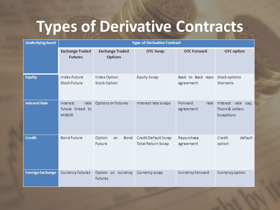 Types of Derivative Contracts Underlying AssetType of Derivative Contract Exchange Traded Futures Exchange Traded Options OTC SwapOTC ForwardOTC option Equity Index Future Stock Future Index Option Stock Option Equity Swap Back to Back repo agreement Stock options Warrants Interest Rate Interest rate future linked to MIBOR Options on futuresInterest rate swaps Forward rate agreement Interest rate cap, floors & collars.