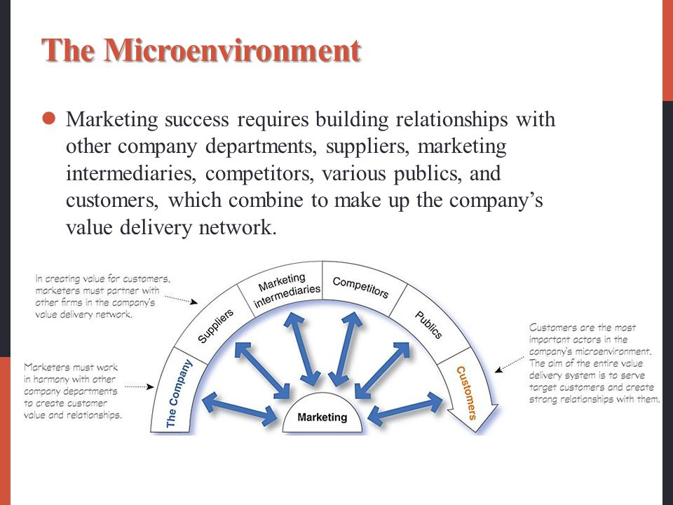 The Microenvironment Marketing success requires building relationships with other company departments, suppliers, marketing intermediaries, competitor