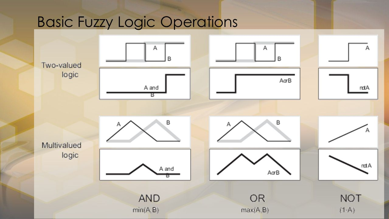 Basic Fuzzy Logic Operations