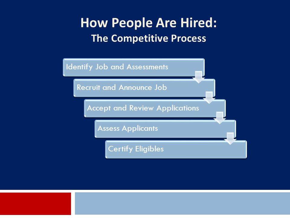 How People Are Hired: The Competitive Process Identify Job and AssessmentsRecruit and Announce JobAccept and Review ApplicationsAssess ApplicantsCerti