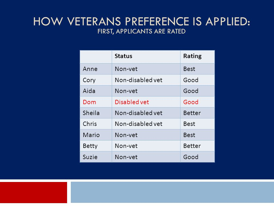 HOW VETERANS PREFERENCE IS APPLIED: FIRST, APPLICANTS ARE RATED StatusRating AnneNon-vetBest CoryNon-disabled vetGood AidaNon-vetGood DomDisabled vetG